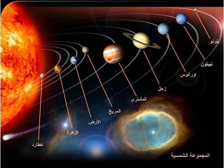حل سؤال كلمة السر هي تقع في وسط مركز المجموعات الشمسية