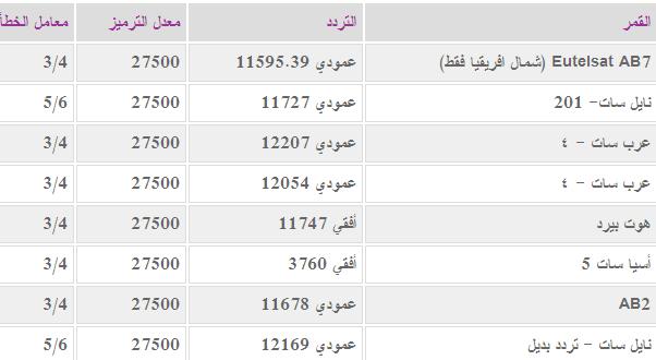 تردد قناة الجزيرة 2020